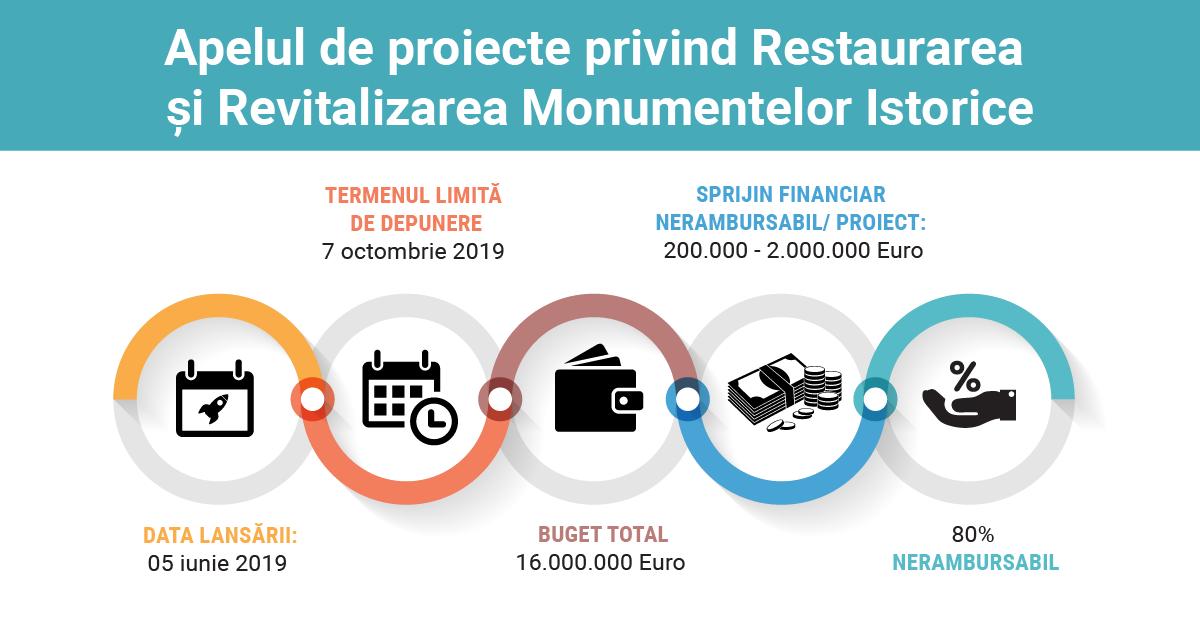 https://www.sothebysrealty.ro/wp/wp-content/uploads/2019/06/Apelul-de-proiecte-privind-restaurarea-și-revitalizarea-monumentelor-istorice-1.png